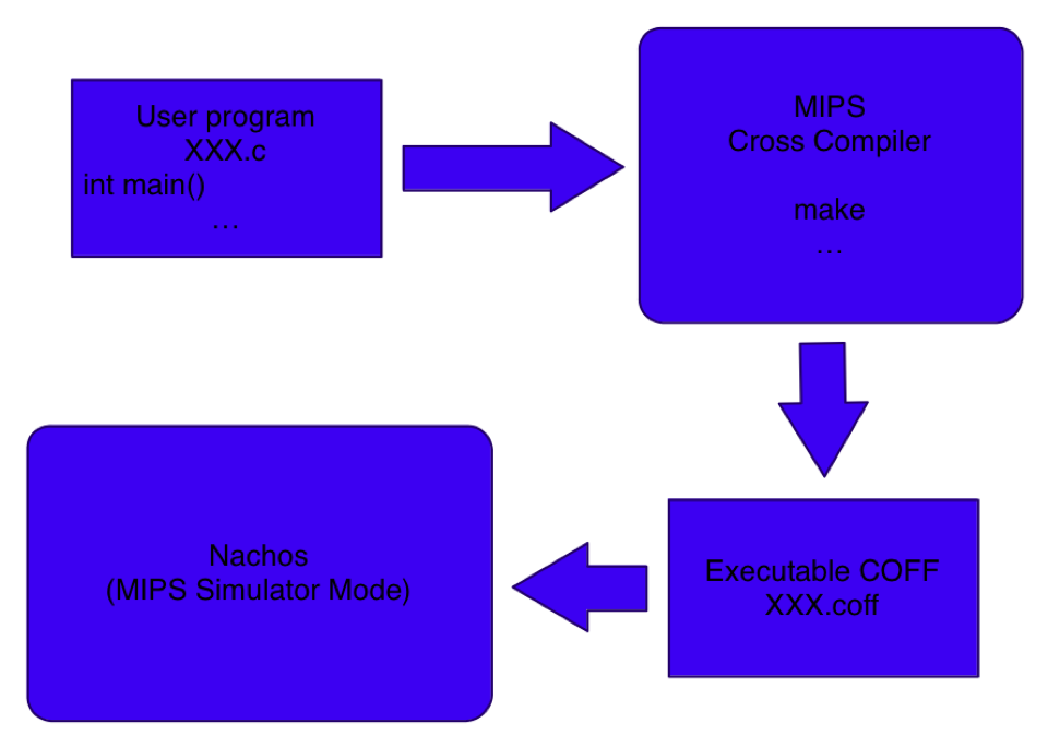 Cross-compiler Installation